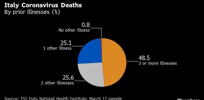 Ofiary śmiertelne koronawirusa we Włoszech - odsetek osób z wcześniejszymi chorobami