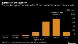 Ofiary śmiertelne koronawirusa we Włoszech - liczba zgonów w danej grupie wiekowej
