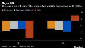 Szacunki dynamiki PKB w I i II kw. 2020 r. dla Francji, Niemiec i Włoch oraz strefy euro. Źródło: Bloomberg Economics