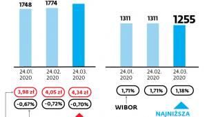 Jak się zmieniły raty kredytów hipotecznych?