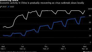 Aktywność gospodarcza w Chinach