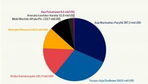 Nielegalne przepływy finansowe z Afryki (graf. Obserwator Finansowy)