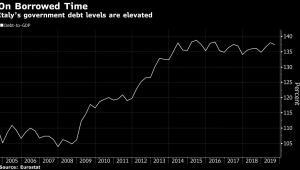 Poziom zadłużenia Włoch w relacji do PKB. Źródło: Bloomberg