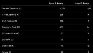 Wartość ryzykownych aktywów dla poszczególnych banków
