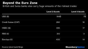 Ryzykowne aktywa w brytyjskich i szwajcarskich bankach