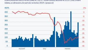 Obroty w krachu na GPW (graf. Obserwator Finansowy)
