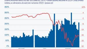 Obroty w krachu na Wall-Street (graf. Obserwator Finansowy)