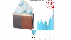 Jak zmieniała się inflacja