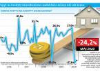 Spadają ceny najmu. Popyt na kredyty mieszkaniowe jest nadal niższy niż rok temu